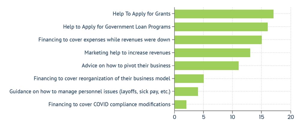 graph of common reasons for business owners seeking help
